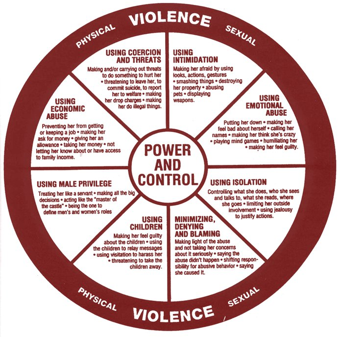 Power and Conrol Diagram by Domestic Abuse Intervention Project